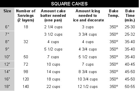 square chart